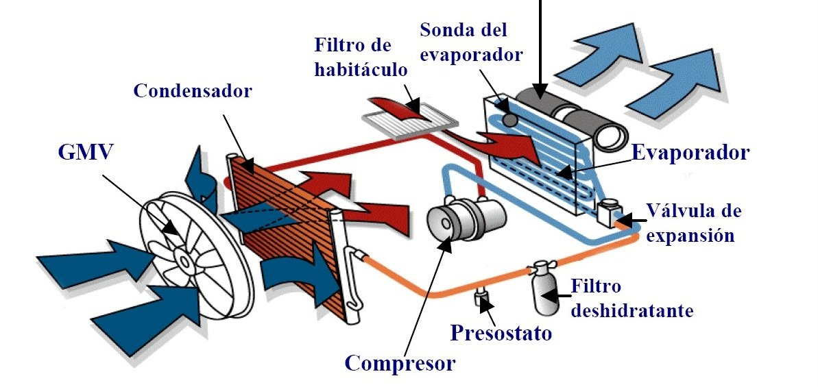 Sistema Aire Acondicionado Coche on 98 Honda Civic Ac Wiring Diagram